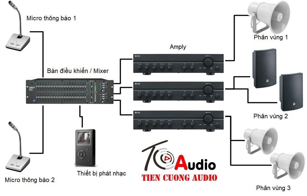Sơ đồ mô phỏng hệ thống âm thanh nhà xưởng