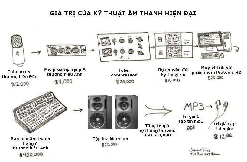 Dàn thiết bị âm thanh đắt tiền chỉ để làm ra âm thanh mp3 to ồn đục nhòa rẻ tiền