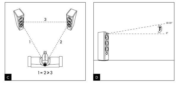 Độ cao của loa ảnh hưởng đến sự cân bằng âm thanh