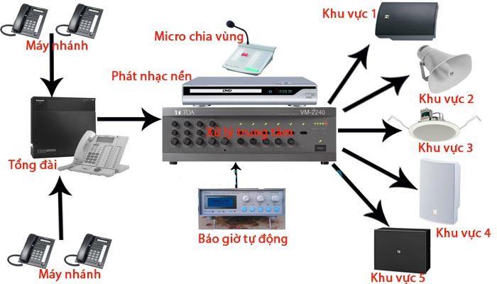Hệ thống âm thanh công cộng (PA)