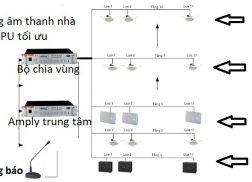 Sơ đồ hệ thống âm thanh thông báo tòa nhà chung cư thương hiệu APU